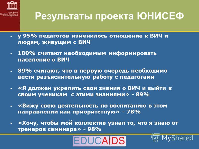 у 95% педагогов изменилось отношение к ВИЧ и людям, живущим с ВИЧ 100% считают необходимым информировать население о ВИЧ 89% считают, что в первую очередь необходимо вести разъяснительную работу с педагогами «Я должен укрепить свои знания о ВИЧ и вый