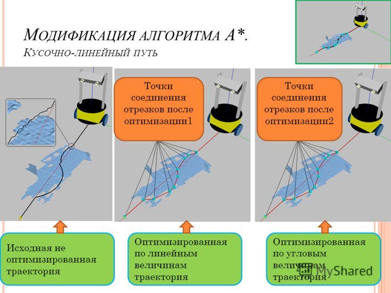 М ОДИФИКАЦИЯ АЛГОРИТМА A*. К УСОЧНО - ЛИНЕЙНЫЙ ПУТЬ Исходная не оптимизированная траектория Оптимизированная по линейным величинам траектория Оптимизированная по угловым величинам траектория Точки соединения отрезков после оптимизации1 Точки соединен