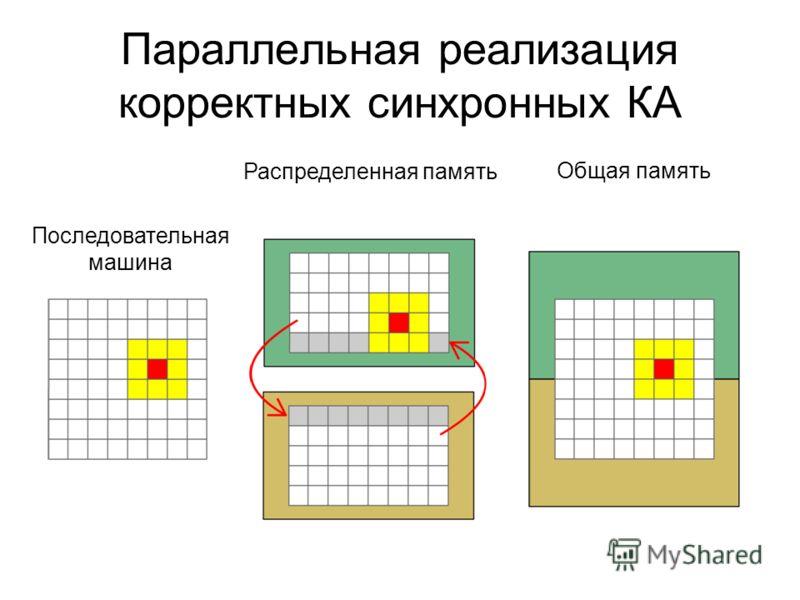 Параллельная реализация корректных синхронных КА Распределенная память Общая память Последовательная машина