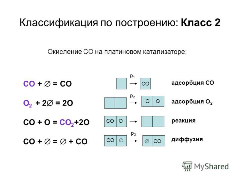 Классификация по построению: Класс 2 СO + = CO O 2 + 2 = 2O CO + O = CO 2 +2O CO + = + CO адсорбция СО адсорбция О 2 реакция диффузия Окисление CO на платиновом катализаторе: CO O CO p2p2 p3p3 CO O CO p1p1