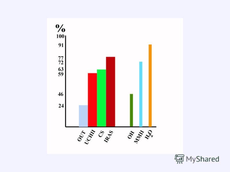 СТАТИСТИЧЕСКИЙ АНАЛИЗ ДАННЫХ В 77% случаев метанольные мазеры I класса ассоциируются с источниками IRAS В 59% - с ультракомпактными HII-зонами В 63% случаев в направлении этих мазеров наблюдаются линии CS, трассирующие плотный газ В 24% случаев - бип