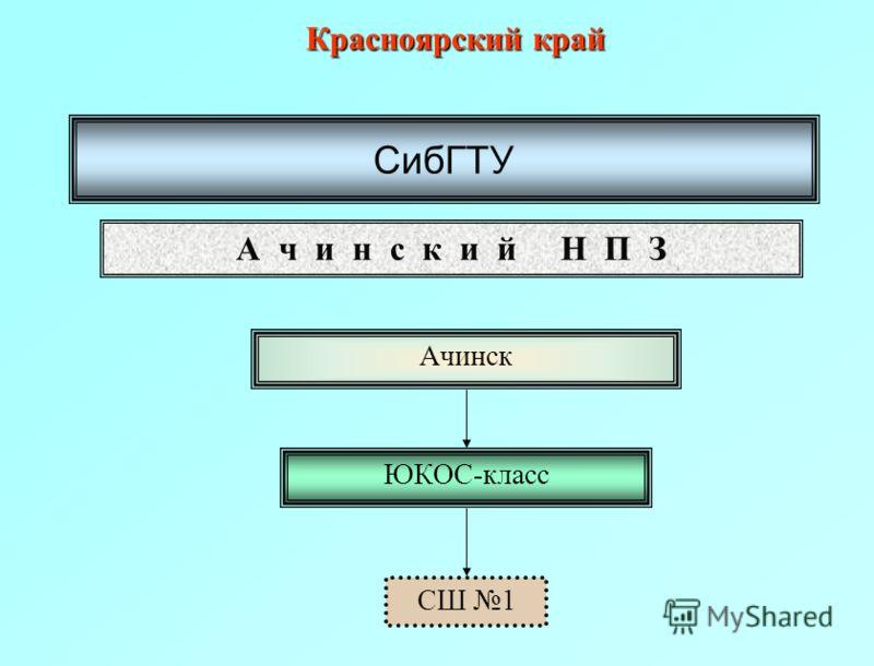 Красноярский край СибГТУ А ч и н с к и й Н П З Ачинск ЮКОС-класс СШ 1