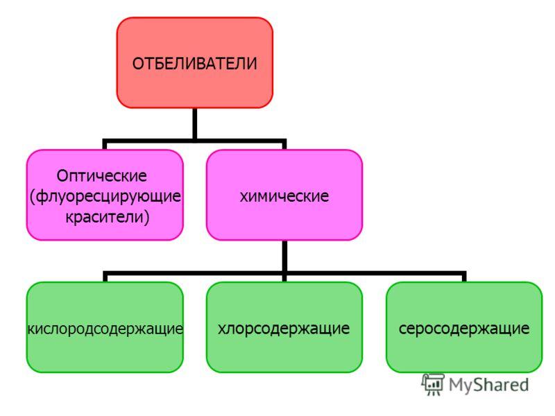 ОТБЕЛИВАТЕЛИ Оптические (флуоресцирующие красители) химические кислородсодержащиехлорсодержащиесеросодержащие