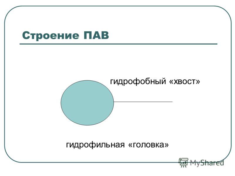 Строение ПАВ гидрофобный «хвост» гидрофильная «головка»