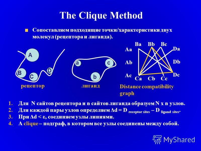 The Clique Method Сопоставляем подходящие точки/характеристики двух молекул (рецептора и лиганда). 1.Для N сайтов рецептора и n сайтов лиганда образуем N x n узлов. 2.Для каждой пары узлов определяем Δd = D receptor sites – D ligand sites. 3.При Δd <