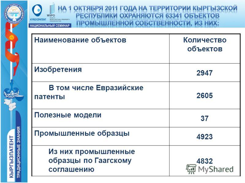 Наименование объектовКоличество объектов Изобретения 2947 В том числе Евразийские патенты 2605 Полезные модели 37 Промышленные образцы 4923 Из них промышленные образцы по Гаагскому соглашению 4832