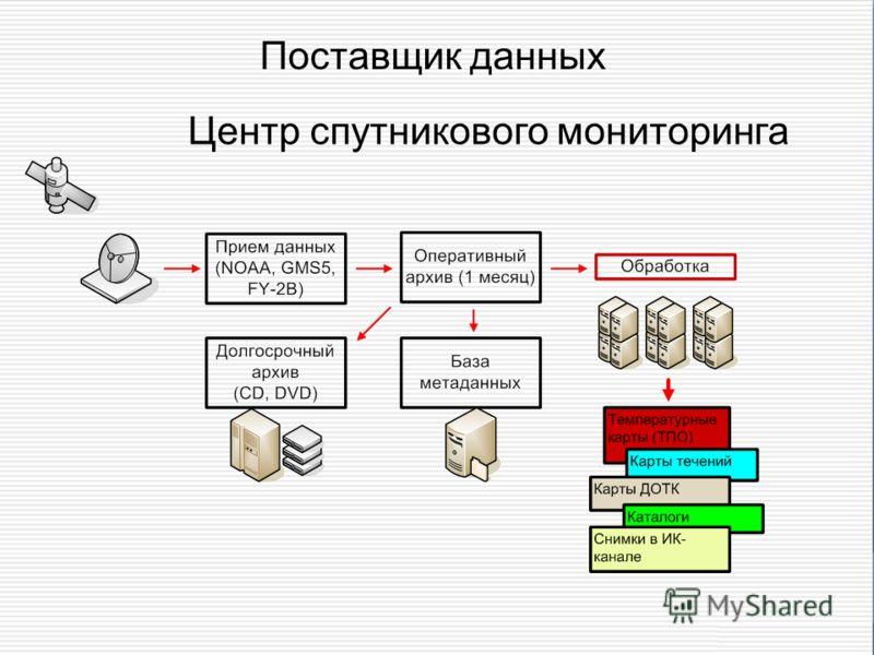 Поставщик данных Центр спутникового мониторинга