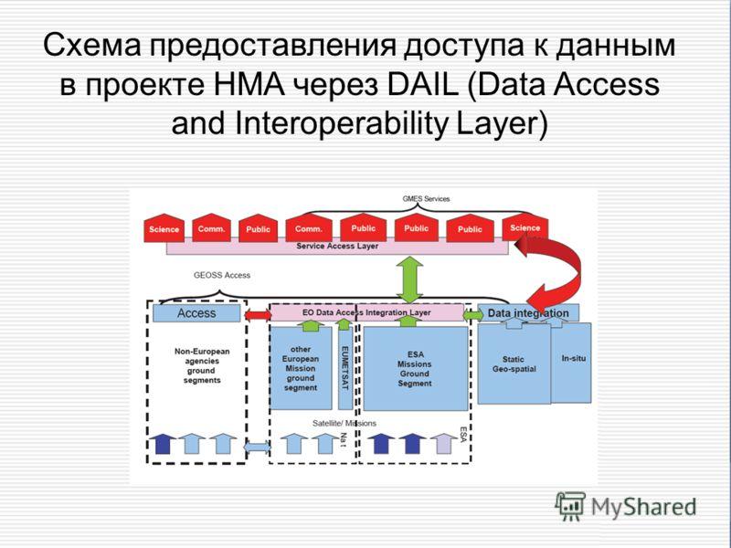 Схема предоставления доступа к данным в проекте HMA через DAIL (Data Access and Interoperability Layer)