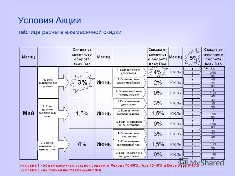 Условия Акции таблица расчета ежемесячной скидки