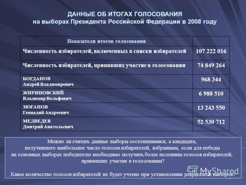 13 ДАННЫЕ ОБ ИТОГАХ ГОЛОСОВАНИЯ на выборах Президента Российской Федерации в 2008 году Показатели итогов голосования Численность избирателей, включенных в списки избирателей 107 222 016 Численность избирателей, принявших участие в голосовании 74 849