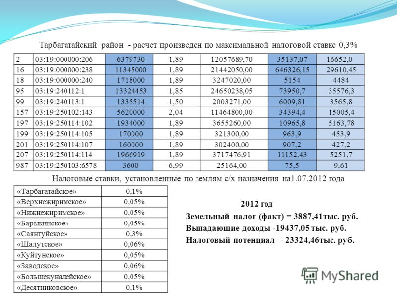 Тарбагатайский район - расчет произведен по максимальной налоговой ставке 0,3% «Тарбагатайское»0,1% «Верхнежиримское»0,05% «Нижнежиримское»0,05% «Барыкинское»0,05% «Саянтуйское»0,3% «Шалутское»0,06% «Куйтунское»0,05% «Заводское»0,06% «Большекуналейск