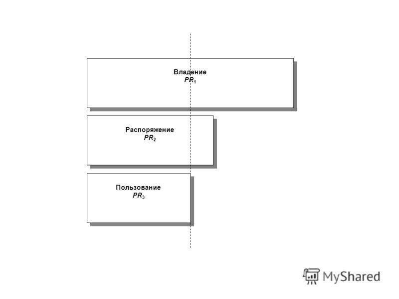 Владение PR 1 Владение PR 1 Распоряжение PR 2 Распоряжение PR 2 Пользование PR 3 Пользование PR 3