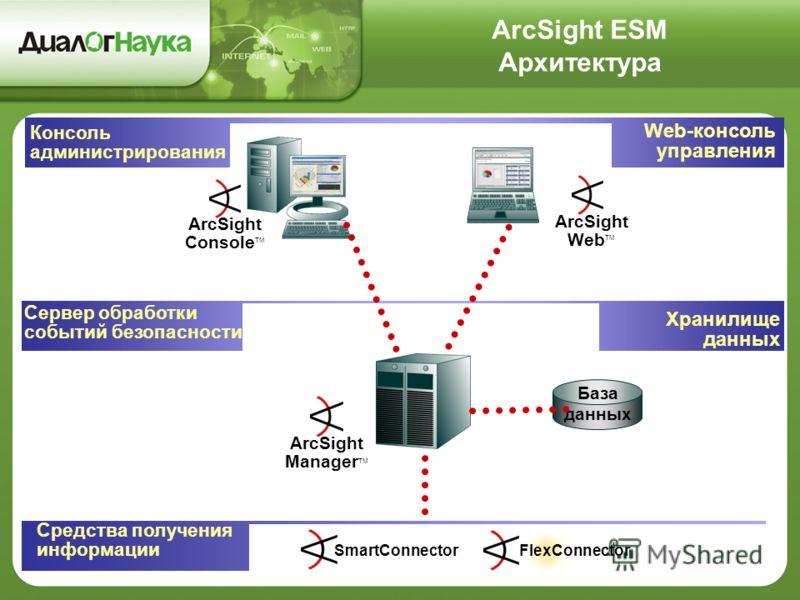 ArcSight ESM Архитектура База данных ArcSight Manager TM Сервер обработки событий безопасности SmartConnector FlexConnector Средства получения информации Хранилище данных ArcSight Web TM Web-консоль управления ArcSight Console TM Консоль администриро