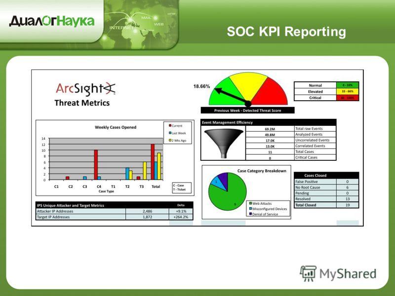 SOC KPI Reporting