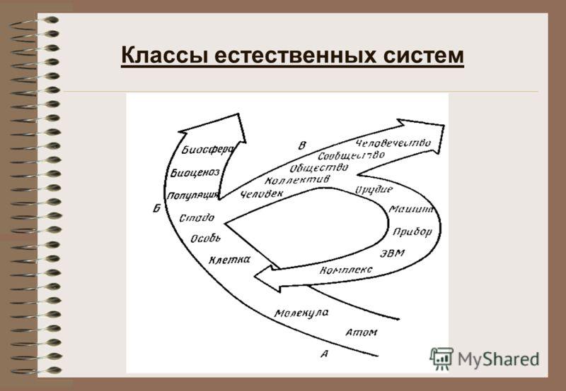 Классы естественных систем