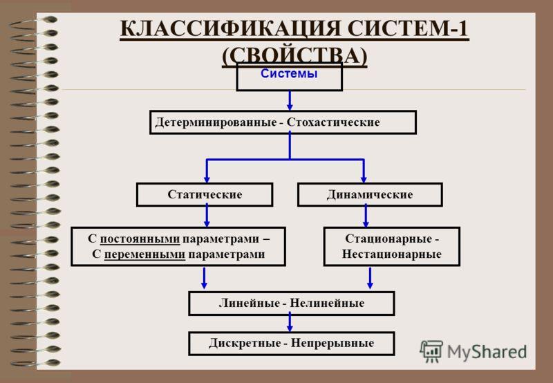КЛАССИФИКАЦИЯ СИСТЕМ-1 (СВОЙСТВА) Системы Детерминированные - Стохастические Линейные - Нелинейные Дискретные - Непрерывные СтатическиеДинамические С постоянными параметрами – С переменными параметрами Стационарные - Нестационарные