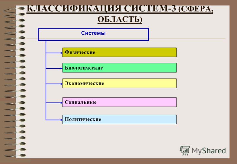 Системы Физические Биологические Экономические Политические Социальные КЛАССИФИКАЦИЯ СИСТЕМ-3 (СФЕРА, ОБЛАСТЬ)