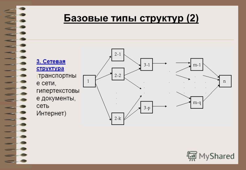 Базовые типы структур (2) 3. Сетевая структура ( транспортны е сети, гипертекстовы е документы, сеть Интернет)