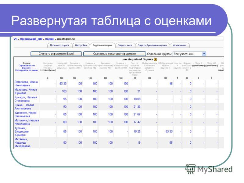 Развернутая таблица с оценками