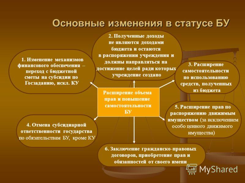 Основные изменения в статусе БУ Расширение объема прав и повышение самостоятельности БУ 4. Отмена субсидиарной ответственности государства по обязательствам БУ, кроме КУ 5. Расширение прав по распоряжению движимым имуществом (за исключением особо цен