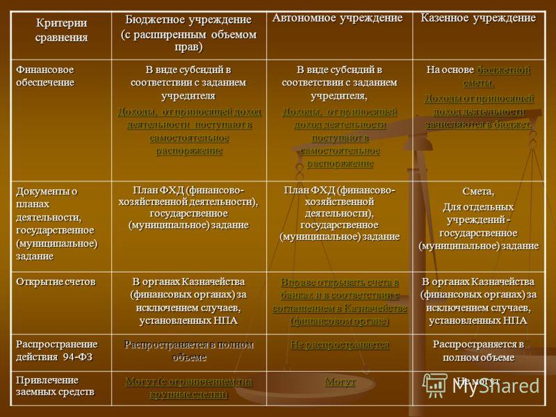 Критерии сравнения Бюджетное учреждение (с расширенным объемом прав) Автономное учреждение Казенное учреждение Финансовое обеспечение В виде субсидий в соответствии с заданием учредителя Доходы, от приносящей доход деятельности поступают в самостояте