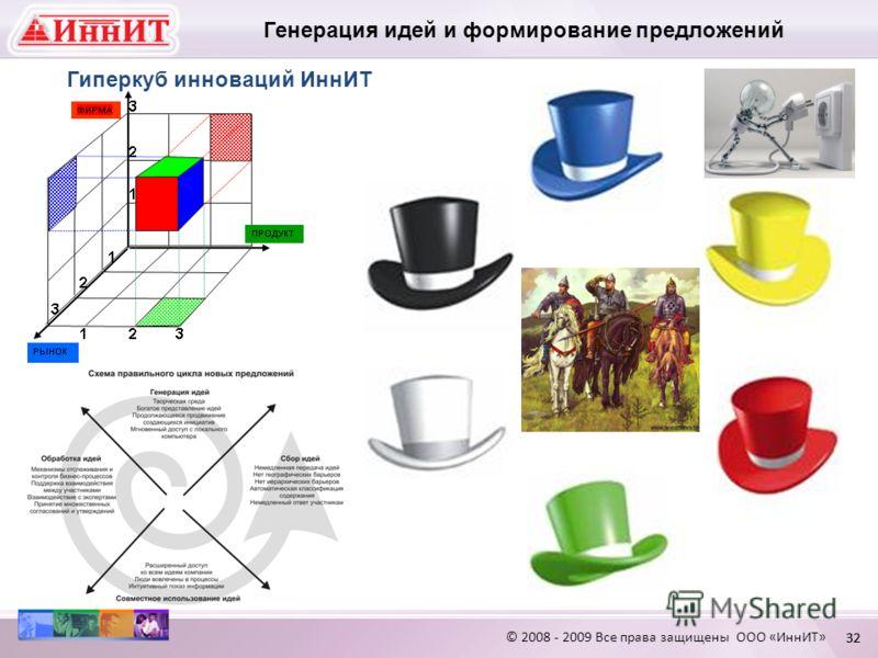 © 2008 - 2009 Все права защищены ООО «ИннИТ» 32 Генерация идей и формирование предложений Гиперкуб инноваций ИннИТ