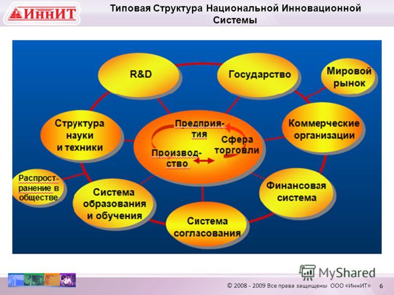 66 Типовая Структура Национальной Инновационной Системы