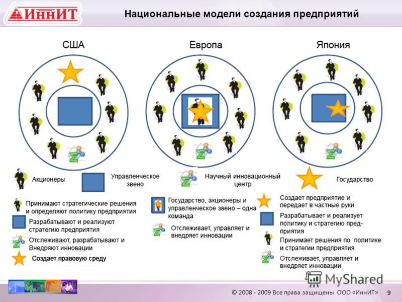 © 2008 - 2009 Все права защищены ООО «ИннИТ» 99 Национальные модели создания предприятий