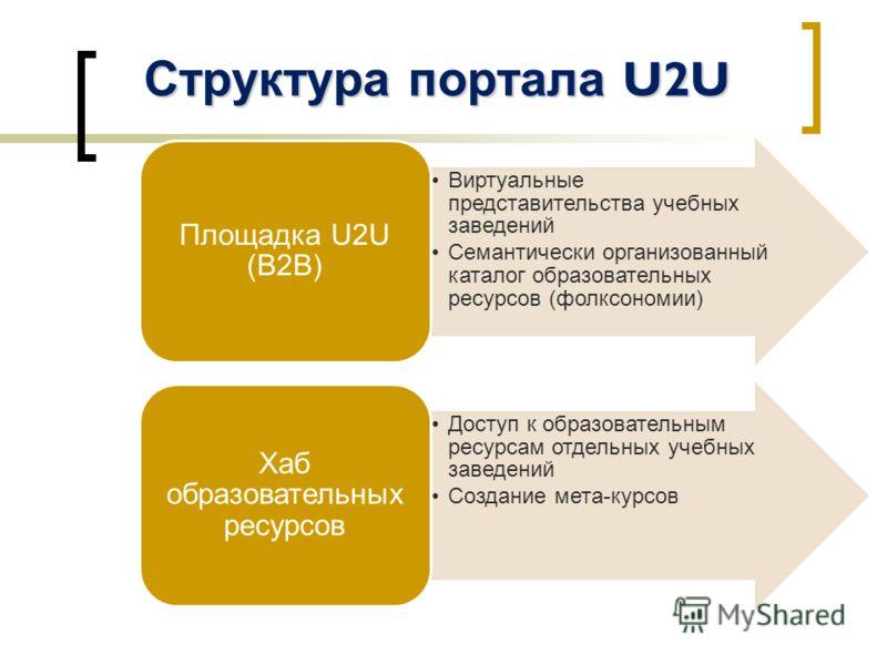 Структура портала U2U Виртуальные представительства учебных заведений Семантически организованный каталог образовательных ресурсов (фолксономии) Площадка U2U (B2B) Доступ к образовательным ресурсам отдельных учебных заведений Создание мета-курсов Хаб