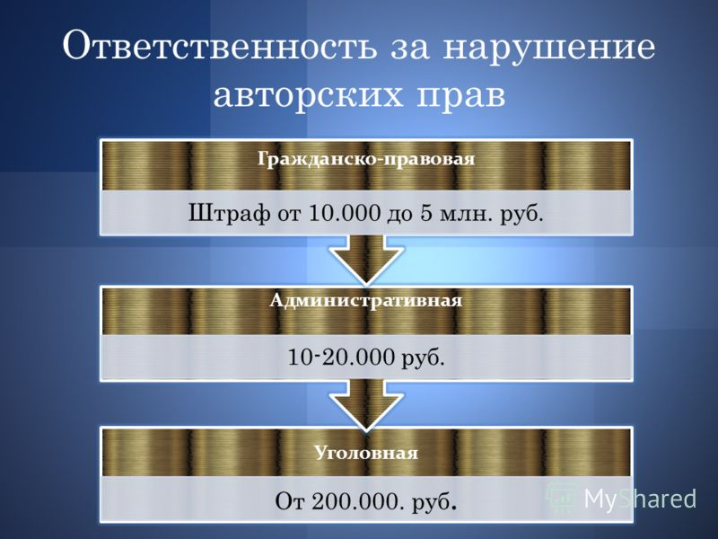 Ответственность за нарушение авторских прав Уголовная От 200.000. руб. Административная 10-20.000 руб. Гражданско-правовая Штраф от 10.000 до 5 млн. руб.