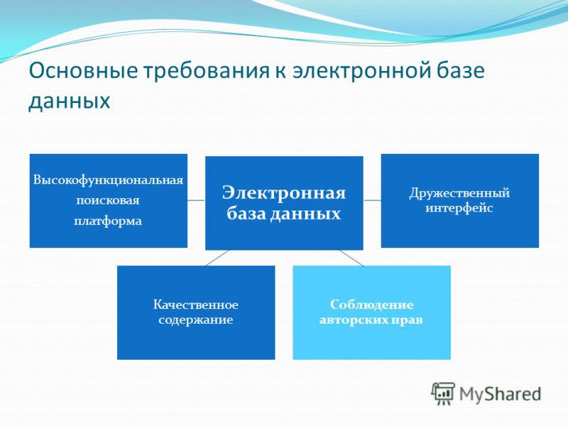 Основные требования к электронной базе данных Высокофункциональная поисковая платформа Электронная база данных Дружественный интерфейс Качественное содержание Соблюдение авторских прав