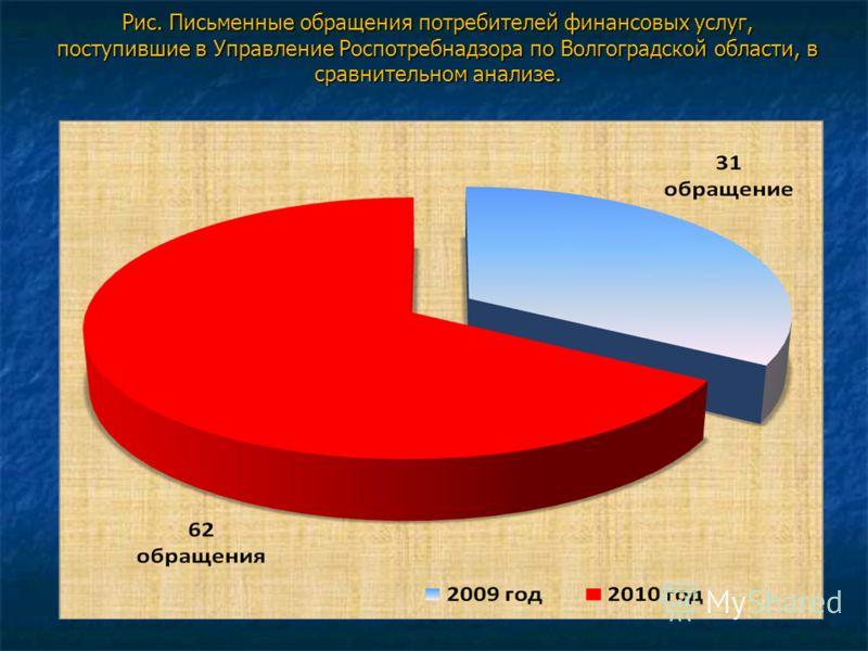 Рис. Письменные обращения потребителей финансовых услуг, поступившие в Управление Роспотребнадзора по Волгоградской области, в сравнительном анализе.