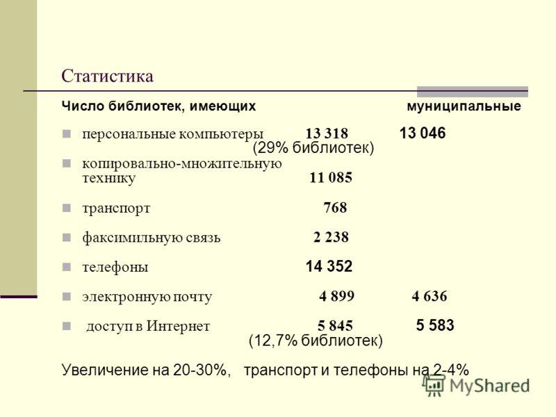 Статистика Число библиотек, имеющих муниципальные персональные компьютеры 13 318 13 046 (29% библиотек) копировально-множительную технику 11 085 транспорт 768 факсимильную связь 2 238 телефоны 14 352 электронную почту 4 899 4 636 доступ в Интернет 5