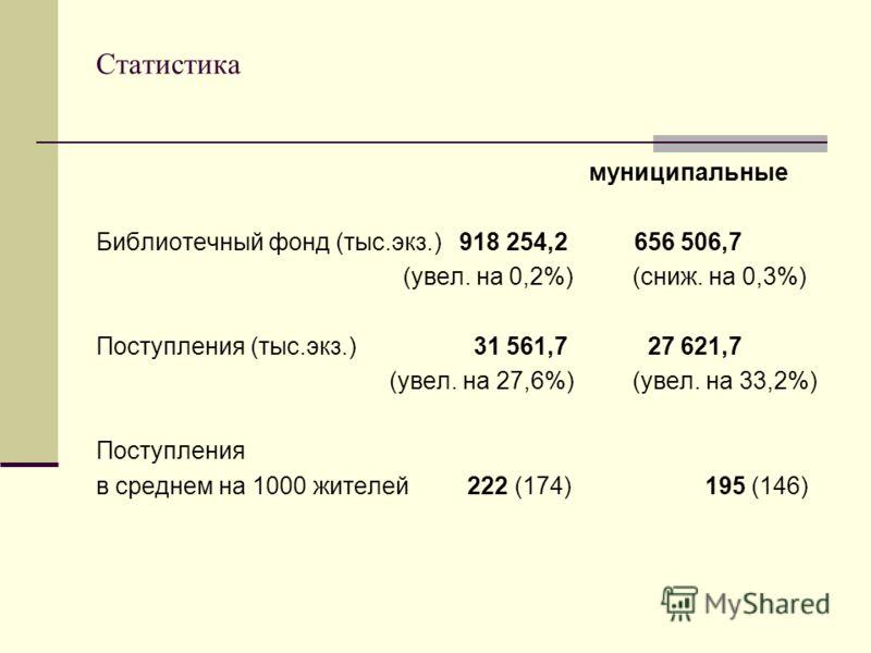 Статистика муниципальные Библиотечный фонд (тыс.экз.) 918 254,2 656 506,7 (увел. на 0,2%) (сниж. на 0,3%) Поступления (тыс.экз.) 31 561,7 27 621,7 (увел. на 27,6%) (увел. на 33,2%) Поступления в среднем на 1000 жителей 222 (174) 195 (146)