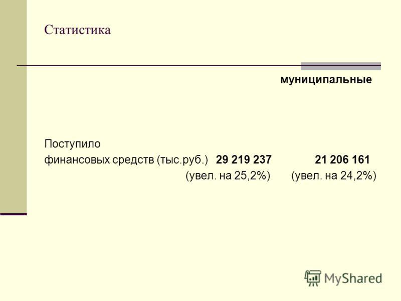 Статистика муниципальные Поступило финансовых средств (тыс.руб.) 29 219 237 21 206 161 (увел. на 25,2%) (увел. на 24,2%)