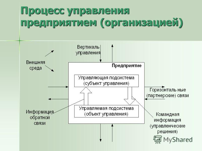 Процесс управления предприятием (организацией)