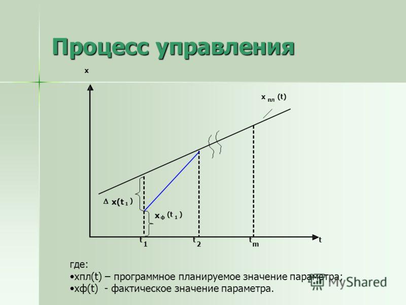 Процесс управления x x пл (t) x(t 1 ) x ф (t 1 ) t 1 t 2 t m t где: xпл(t) – программное планируемое значение параметра; xф(t) - фактическое значение параметра.