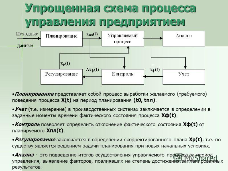 Упрощенная схема процесса управления предприятием Планирование представляет собой процесс выработки желаемого (требуемого) поведения процесса X(t) на период планирования (t0, tпл). Учет (т.е. измерение) в производственных системах заключается в опред