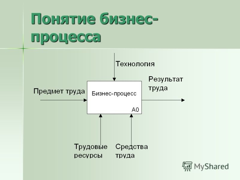 Понятие бизнес- процесса