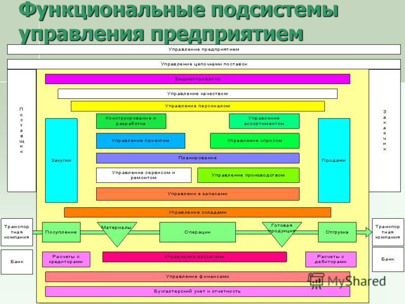 Функциональные подсистемы управления предприятием