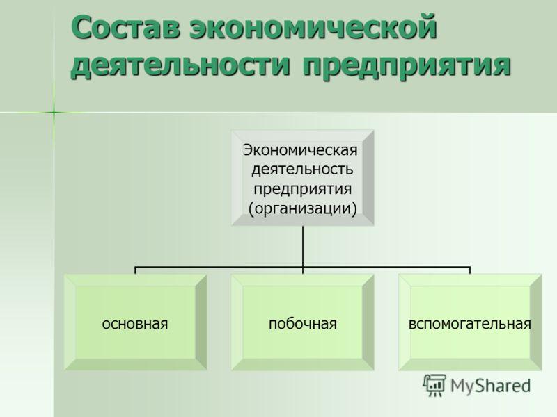 Состав экономической деятельности предприятия Экономическая деятельность предприятия (организации) основнаяпобочнаявспомогательная