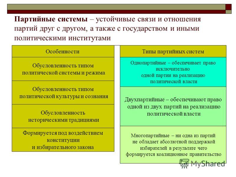 Партийные системы – устойчивые связи и отношения партий друг с другом, а также с государством и иными политическими институтами ОсобенностиТипы партийных систем Обусловленность типом политической системы и режима Обусловленность типом политической ку