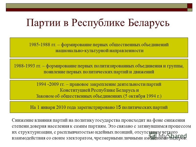 Партии в Республике Беларусь На 1 января 2010 года зарегистрировано 1 5 политических партий 1985-1988 гг. – формирование первых общественных объединений национально-культурной направленности 1988-1993 гг. – формирование первых политизированных объеди