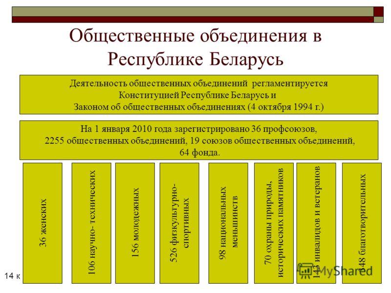 Общественные объединения в Республике Беларусь Деятельность общественных объединений регламентируется Конституцией Республике Беларусь и Законом об общественных объединениях (4 октября 1994 г.) На 1 января 2010 года зарегистрировано 36 профсоюзов, 22