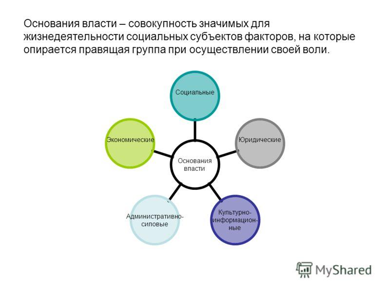 Основания власти – совокупность значимых для жизнедеятельности социальных субъектов факторов, на которые опирается правящая группа при осуществлении своей воли. Основания власти СоциальныеЮридические Культурно- информацион- ные Административно- силов