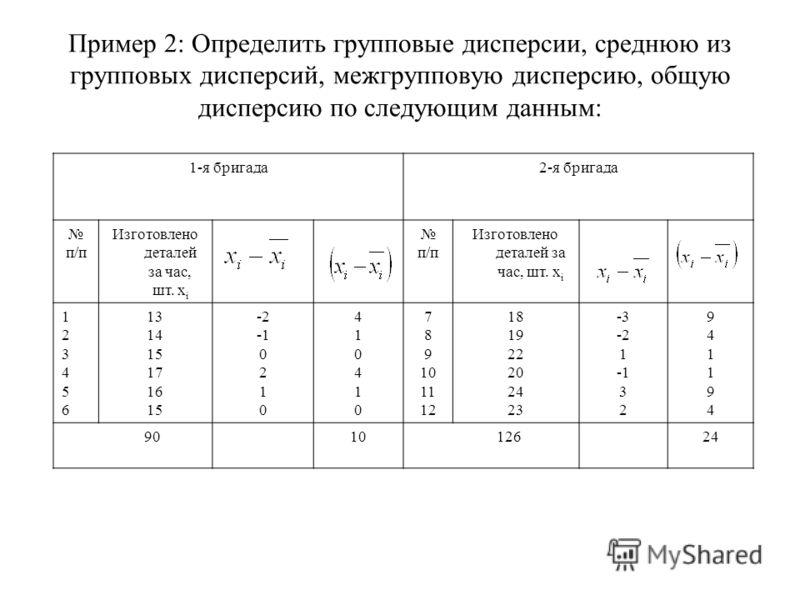 Пример 2: Определить групповые дисперсии, среднюю из групповых дисперсий, межгрупповую дисперсию, общую дисперсию по следующим данным: 1-я бригада2-я бригада п/п Изготовлено деталей за час, шт. х i п/п Изготовлено деталей за час, шт. х i 123456123456