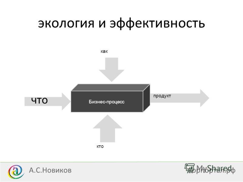 экология и эффективность что А.С.Новиковкорпортал.рф Бизнес-процесс как продукт кто