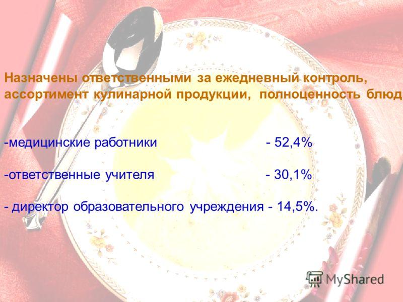 Назначены ответственными за ежедневный контроль, ассортимент кулинарной продукции, полноценность блюд: -медицинские работники - 52,4% -ответственные учителя - 30,1% - директор образовательного учреждения - 14,5%.