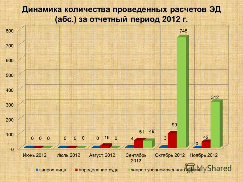 Динамика количества проведенных расчетов ЭД (абс.) за отчетный период 2012 г.