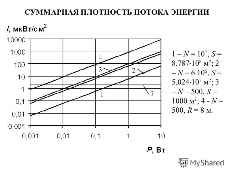 СУММАРНАЯ ПЛОТНОСТЬ ПОТОКА ЭНЕРГИИ 1 – N = 10 7, S = 8.787 10 8 м 2 ; 2 – N = 6 10 6, S = 5.024 10 7 м 2 ; 3 – N = 500, S = 1000 м 2 ; 4 - N = 500, R = 8 м.